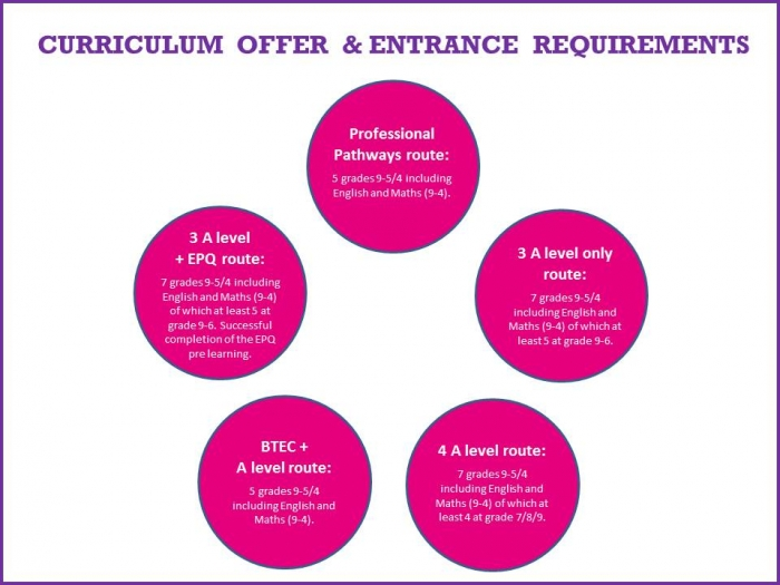 Sixth Form Entrance Requirements